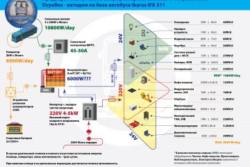 DzyuBus Motorhome Solar Scheme